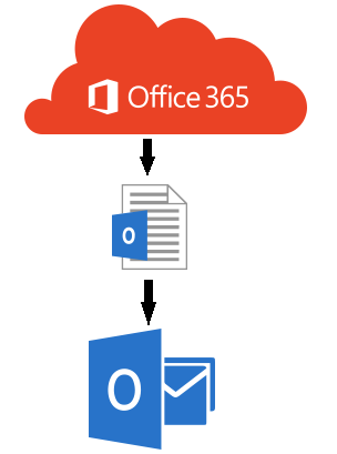 export-mailbox-pst-from-office-365